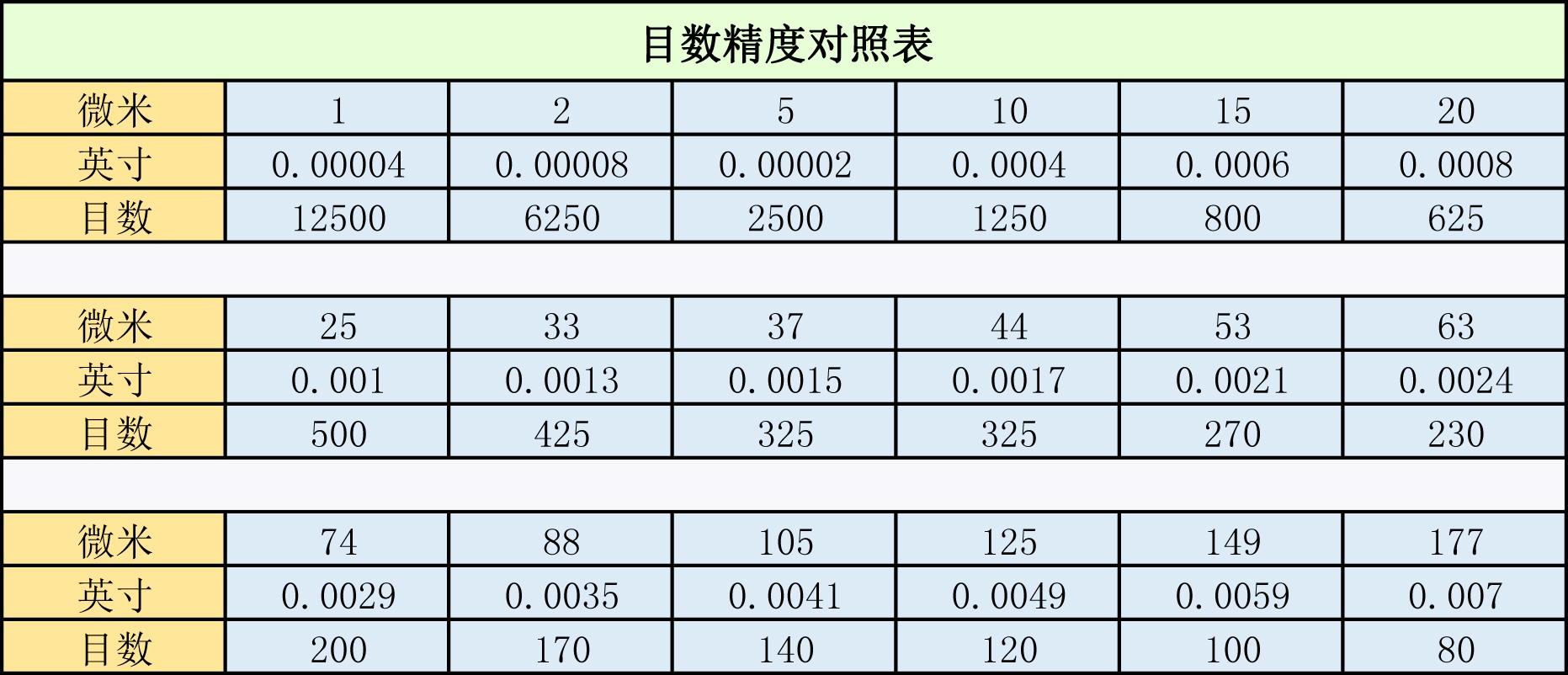 目数精度对照表2019.08.08.jpg